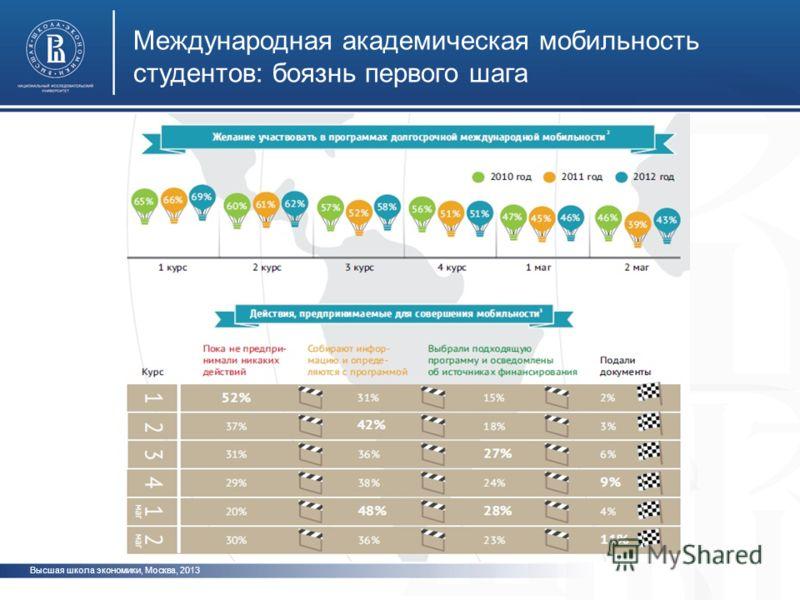 Высшая школа экономики, Москва, 2013 Международная академическая мобильность студентов: боязнь первого шага