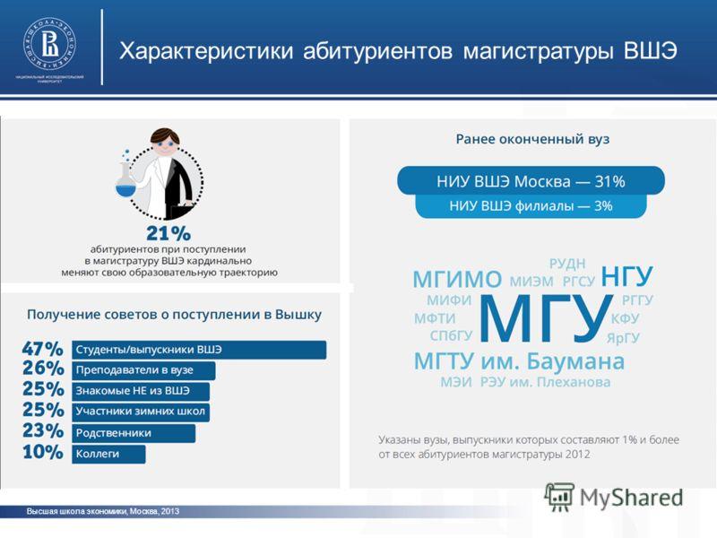 Высшая школа экономики, Москва, 2013 Характеристики абитуриентов магистратуры ВШЭ