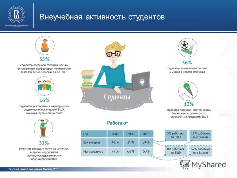 Высшая школа экономики, Москва, 2013 Внеучебная активность студентов