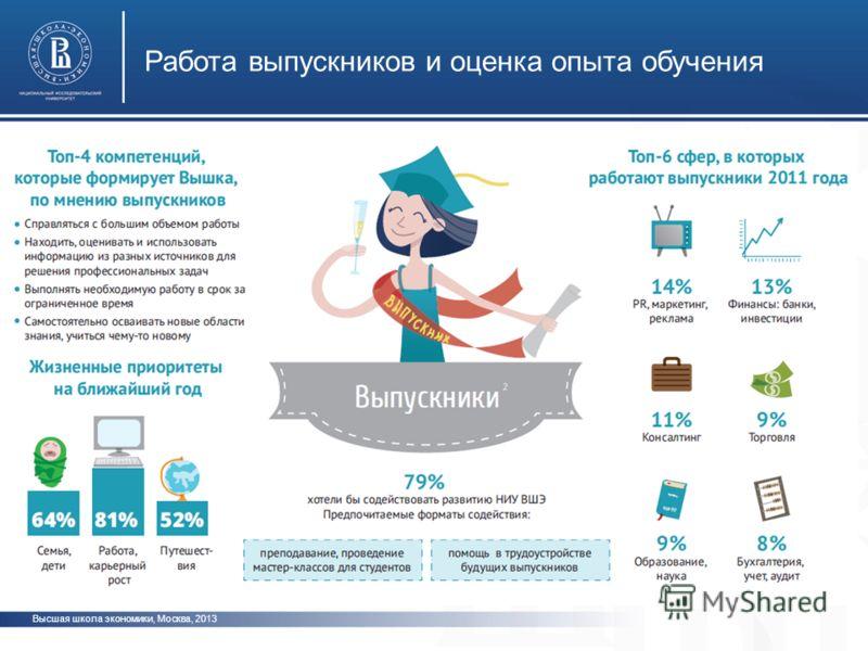 Высшая школа экономики, Москва, 2013 Работа выпускников и оценка опыта обучения