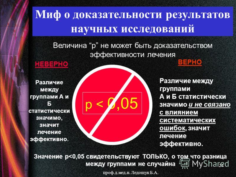 проф.д.мед.н. Ледощук Б.А. 24 Миф о доказательности результатов научных исследований p < 0,05 Величина р не может быть доказательством эффективности лечения Значение p