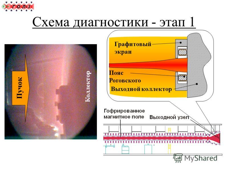 Схема диагностики - этап 1 Графитовый экран Выходной коллектор Пояс Роговского Коллектор Пучок