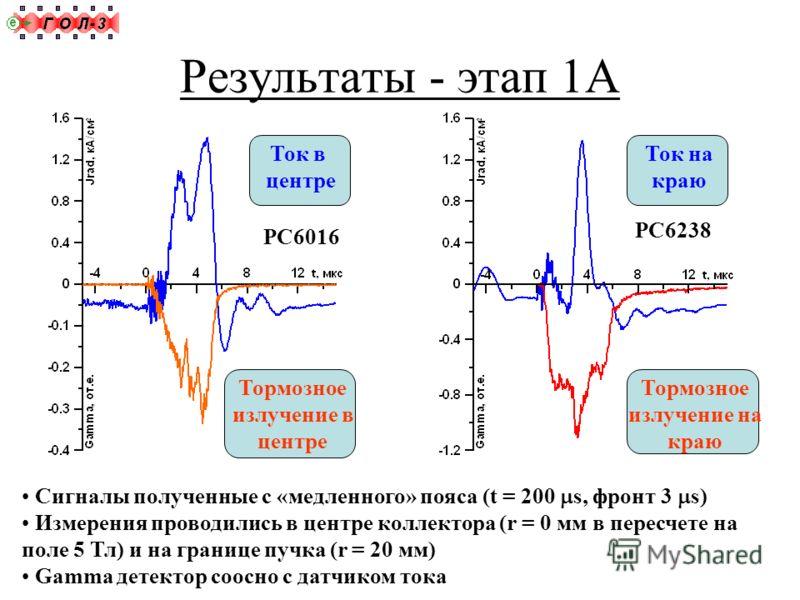 Результаты - этап 1А Коллектор Ток в центре Ток на краю Сигналы полученные с «медленного» пояса (t = 200 s, фронт 3 s) Измерения проводились в центре коллектора (r = 0 мм в пересчете на поле 5 Тл) и на границе пучка (r = 20 мм) Gamma детектор соосно