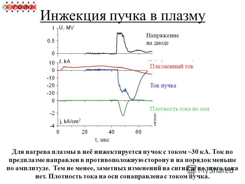 Для нагрева плазмы в неё инжектируется пучок с током ~30 кА. Ток по предплазме направлен в противоположную сторону и на порядок меньше по амплитуде. Тем не менее, заметных изменений на сигнале полного тока нет. Плотность тока на оси сонаправлена с то
