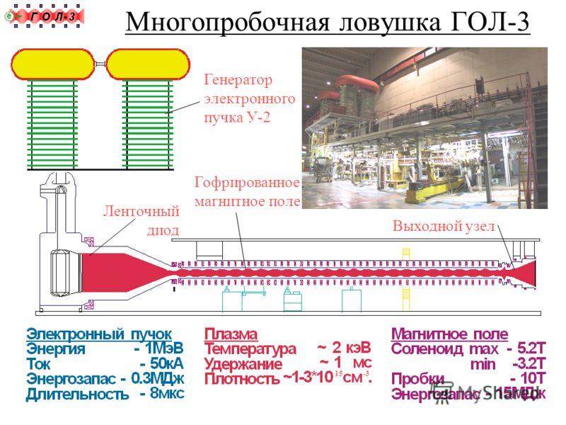 Многопробочная ловушка ГОЛ-3 Генератор электронного пучка У-2 Ленточный диод Гофрированное магнитное поле Выходной узел 15-3