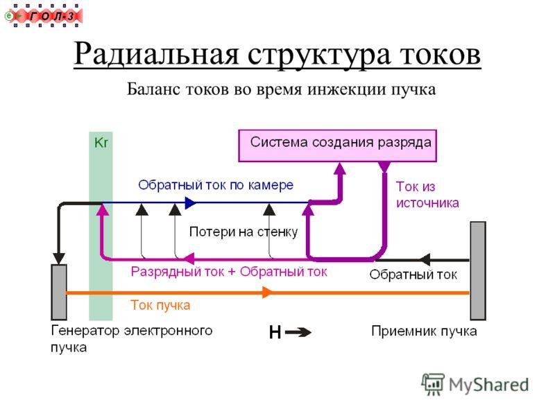 Радиальная структура токов Баланс токов во время инжекции пучка