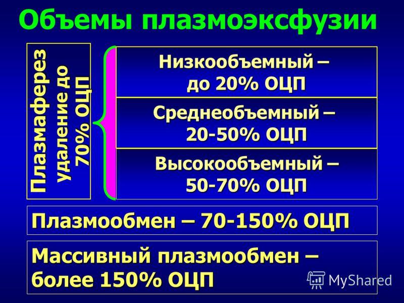Объемы плазмоэксфузии Среднеобъемный – 20-50% ОЦП Высокообъемный – 50-70% ОЦП Плазмаферез удаление до 70% ОЦП Низкообъемный – до 20% ОЦП Плазмообмен – 70-150% ОЦП Массивный плазмообмен – более 150% ОЦП