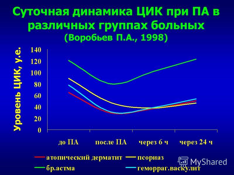 Суточная динамика ЦИК при ПА в различных группах больных (Воробьев П.А., 1998) Уровень ЦИК, у.е.