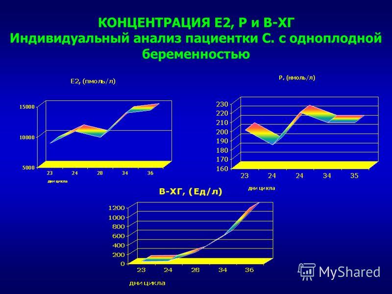 КОНЦЕНТРАЦИЯ Е2, Р и В-ХГ Индивидуальный анализ пациентки С. с одноплодной беременностью