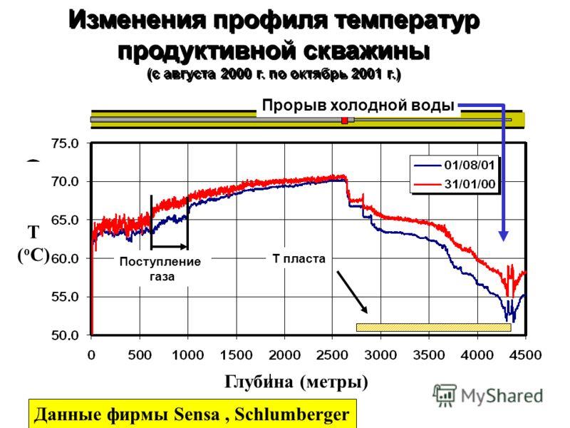 Изменения профиля температур продуктивной скважины (с августа 2000 г. по октябрь 2001 г.) Изменения профиля температур продуктивной скважины (с августа 2000 г. по октябрь 2001 г.) Поступление газа Т пласта Прорыв холодной воды Данные фирмы Sensa, Sch