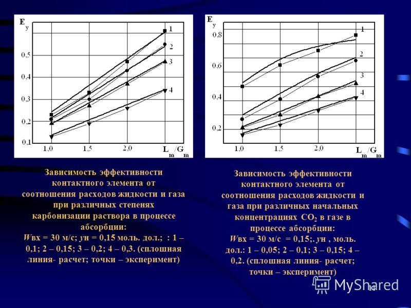 11 Зависимость эффективности контактного элемента от соотношения расходов жидкости и газа при различных степенях карбонизации раствора в процессе абсорбции: Wвх = 30 м/с; yн = 0,15 моль. дол.; : 1 – 0,1; 2 – 0,15; 3 – 0,2; 4 – 0,3. (сплошная линия- р