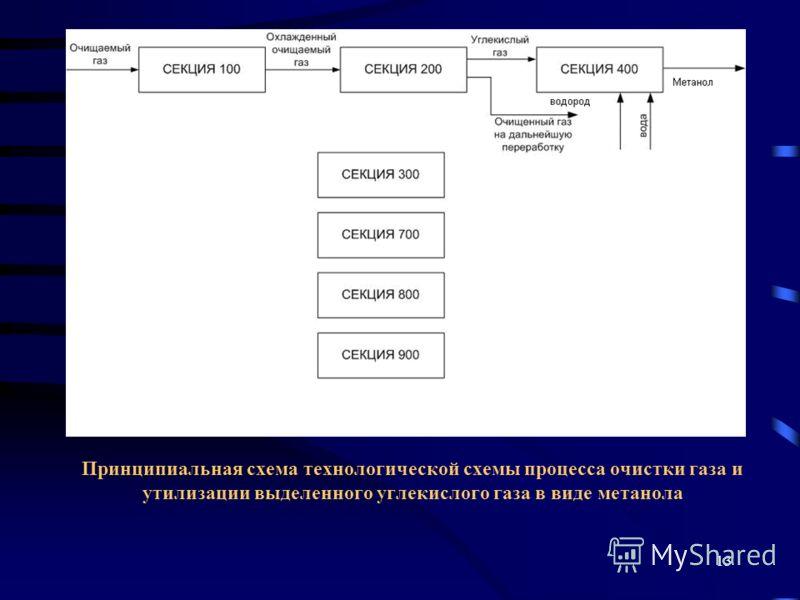 13 Принципиальная схема технологической схемы процесса очистки газа и утилизации выделенного углекислого газа в виде метанола