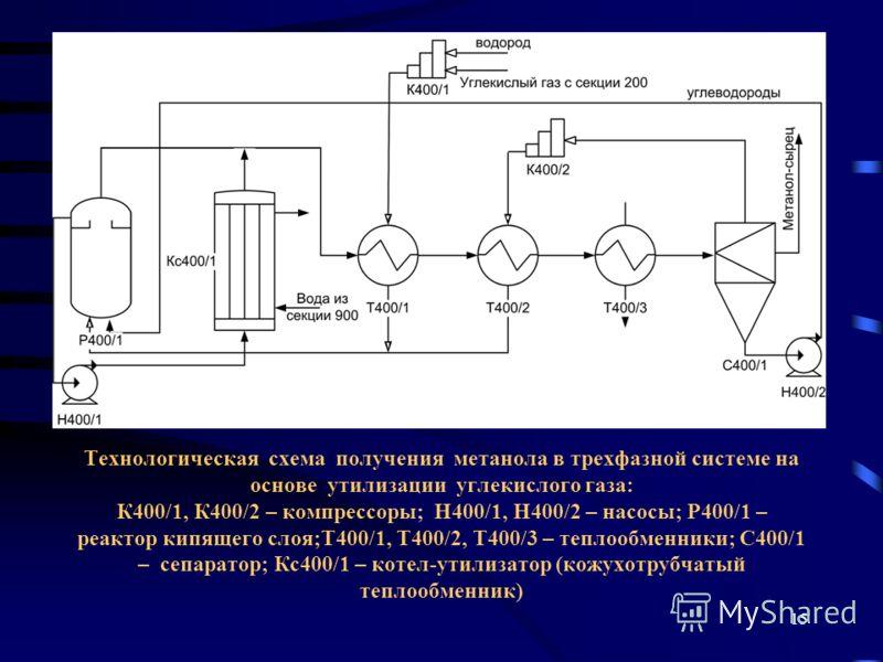 15 Технологическая схема получения метанола в трехфазной системе на основе утилизации углекислого газа: К400/1, К400/2 – компрессоры; Н400/1, Н400/2 – насосы; Р400/1 – реактор кипящего слоя;Т400/1, Т400/2, Т400/3 – теплообменники; С400/1 – сепаратор;