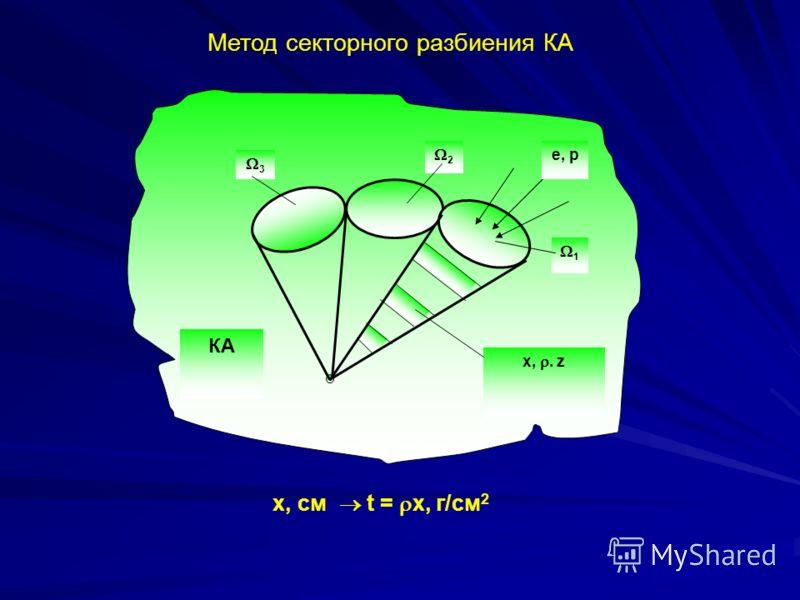 1 2 3 x,. z КА е, р Метод секторного разбиения КА х, см t = x, г/см 2