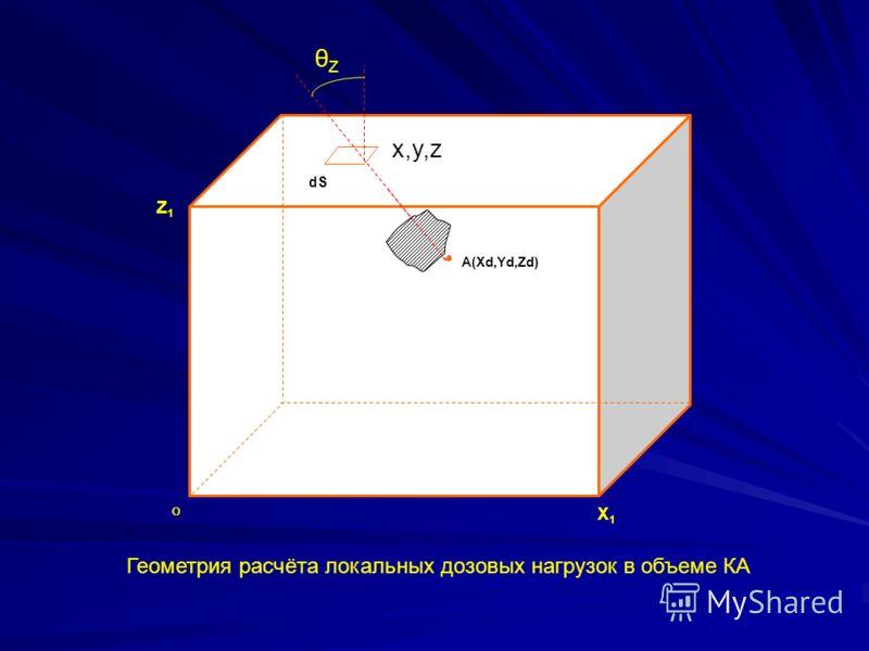 dS A(Xd,Yd,Zd) Z1Z1 Y1Y1 O X1X1 x,y,z θZθZ Геометрия расчёта локальных дозовых нагрузок в объеме КА