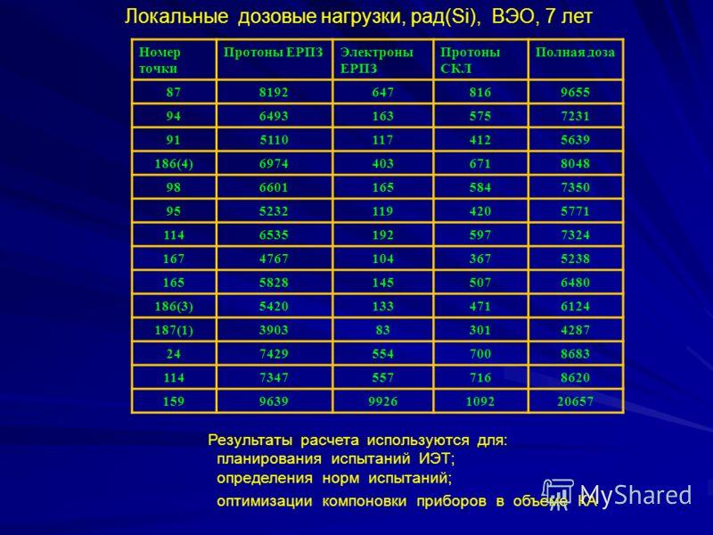 Локальные дозовые нагрузки, рад(Si), ВЭО, 7 лет Номер точки Протоны ЕРПЗЭлектроны ЕРПЗ Протоны СКЛ Полная доза 8781926478169655 9464931635757231 9151101174125639 186(4)69744036718048 9866011655847350 9552321194205771 11465351925977324 167476710436752