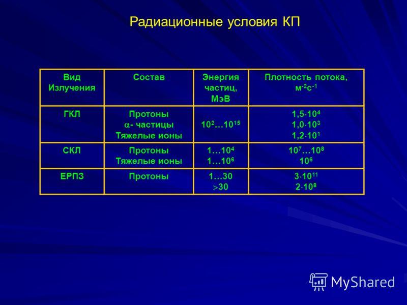 Радиационные условия КП Вид Излучения СоставЭнергия частиц, МэВ Плотность потока, м -2 с -1 ГКЛПротоны - частицы Тяжелые ионы 10 2 …10 15 1,5 10 4 1,0 10 3 1,2 10 1 СКЛПротоны Тяжелые ионы 1…10 4 1…10 6 10 7 …10 8 10 6 ЕРПЗПротоны1…30 30 3 10 11 2 10