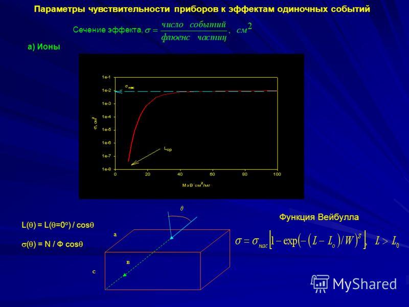 Параметры чувствительности приборов к эффектам одиночных событий Сечение эффекта, а) Ионы в а с L( ) = L( =0 o ) / cos ( ) = N / Ф cos Функция Вейбулла