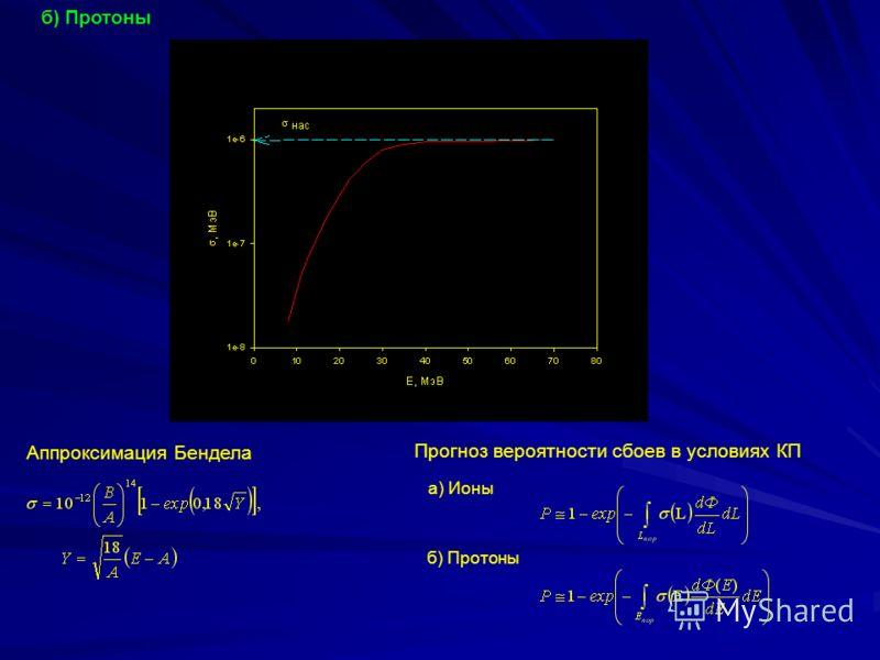 б) Протоны Аппроксимация Бендела Прогноз вероятности сбоев в условиях КП а) Ионы б) Протоны