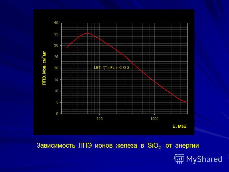 Зависимость ЛПЭ ионов железа в SiO 2 от энергии