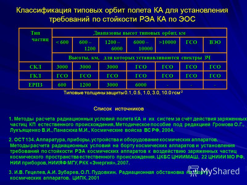 Классификация типовых орбит полета КА для установления требований по стойкости РЭА КА по ЭОС Тип частиц Диапазоны высот типовых орбит, км < 600 600 – 1200 1200 – 6000 6000 – 10000 >10000ГСОВЭО Высоты, км, для которых устанавливаются спектры ЗЧ СКЛ300