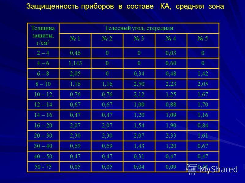 Защищенность приборов в составе КА, средняя зона Толщина защиты, г/см 2 Телесный угол, стерадиан 1 2 3 4 5 2 – 40,46000,030 4 – 61,143000,600 6 – 82,0500,340,481,42 8 – 101,16 2,502,232,05 10 – 120,76 2,121,251,67 12 – 140,67 1,000,881,70 14 – 160,47