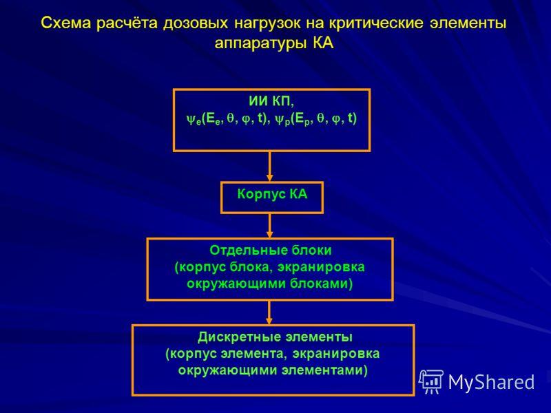 Схема расчёта дозовых нагрузок на критические элементы аппаратуры КА ИИ КП, e (E e,,, t), p (E p,,, t) Корпус КА Отдельные блоки (корпус блока, экранировка окружающими блоками) Дискретные элементы (корпус элемента, экранировка окружающими элементами)