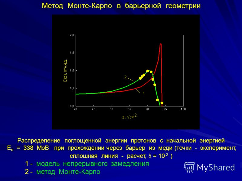 Метод Монте-Карло в барьерной геометрии Распределение поглощенной энергии протонов с начальной энергией Е о = 338 МэВ при прохождении через барьер из меди (точки - эксперимент, сплошная линия - расчет, = 10 -3 ) 1 - модель непрерывного замедления 2 -
