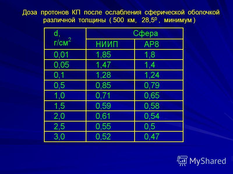 Доза протонов КП после ослабления сферической оболочкой различной толщины ( 500 км, 28,5 0, минимум )