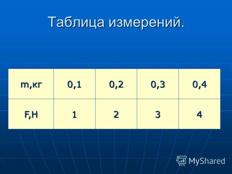 Таблица измерений. m,кг 0,10,20,30,4 F,H1234