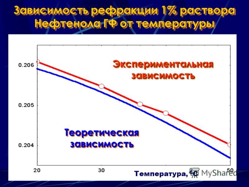 Зависимость рефракции 1% раствора Нефтенола ГФ от температуры Теоретическая зависимость Экспериментальная зависимость Температура, 0 С