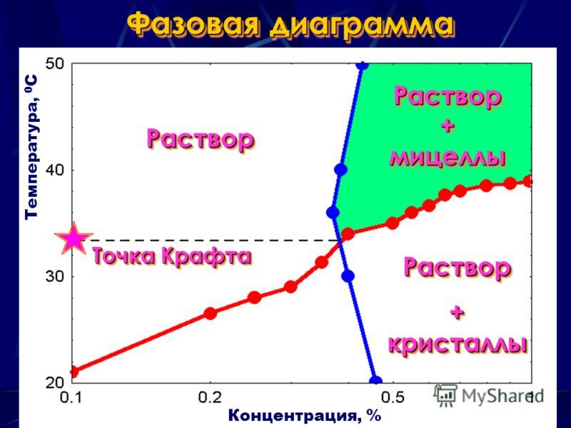 Фазовая диаграмма Раствор + кристаллы Раствор Раствор + мицеллы РастворРаствор Концентрация, % Температура, 0 С Точка Крафта