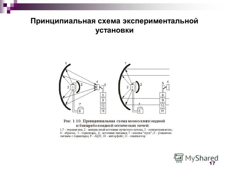 17 Принципиальная схема экспериментальной установки