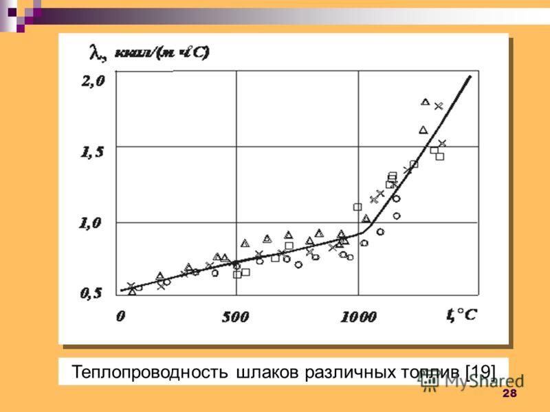 28 Теплопроводность шлаков различных топлив [19]