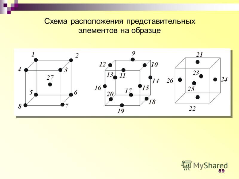 59 Схема расположения представительных элементов на образце