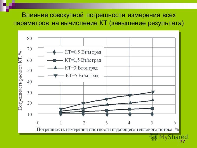 77 Влияние совокупной погрешности измерения всех параметров на вычисление КТ (завышение результата)