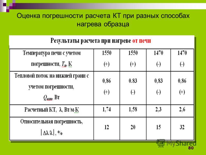 80 Оценка погрешности расчета КТ при разных способах нагрева образца