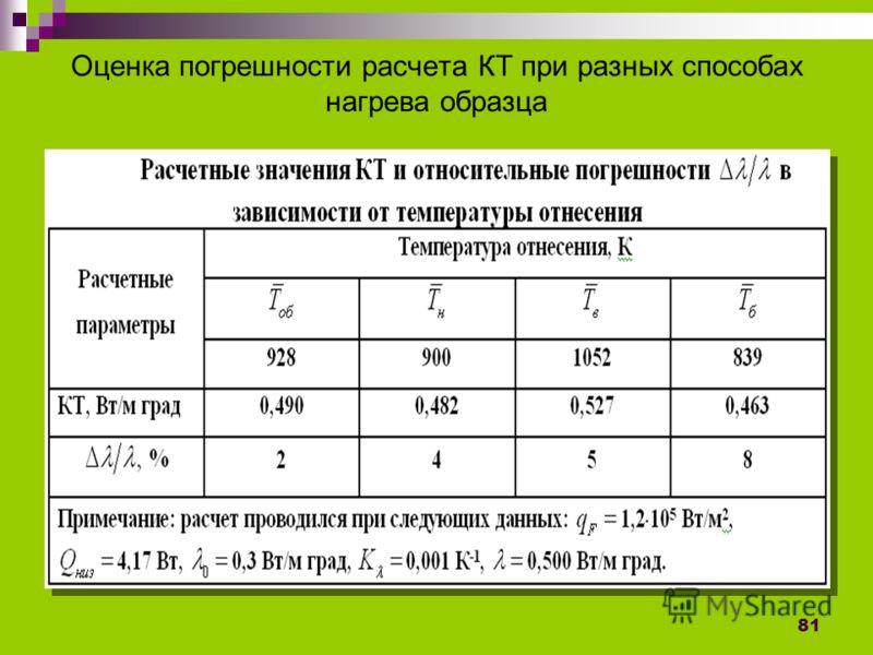 81 Оценка погрешности расчета КТ при разных способах нагрева образца