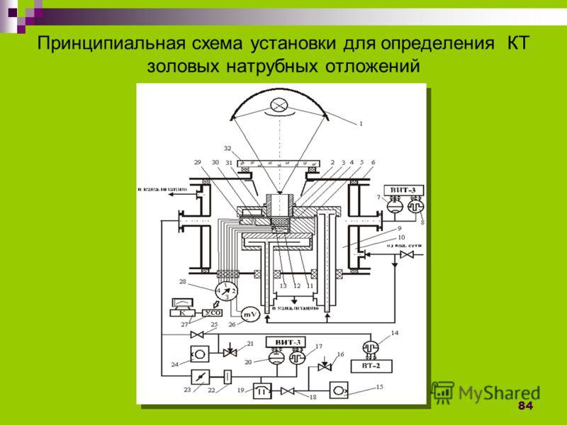 84 Принципиальная схема установки для определения КТ золовых натрубных отложений