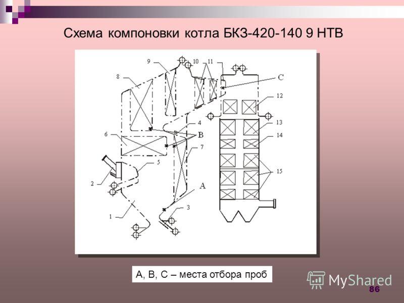 86 Схема компоновки котла БКЗ-420-140 9 НТВ A, B, C – места отбора проб
