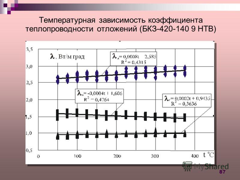 87 Температурная зависимость коэффициента теплопроводности отложений (БКЗ-420-140 9 НТВ)