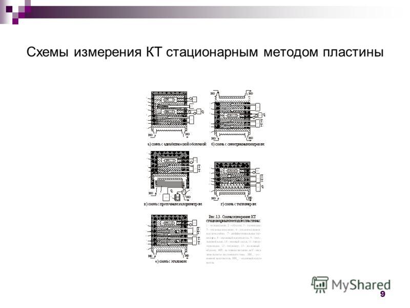 9 Схемы измерения КТ стационарным методом пластины