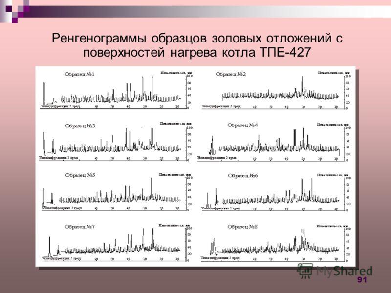 91 Ренгенограммы образцов золовых отложений с поверхностей нагрева котла ТПЕ-427