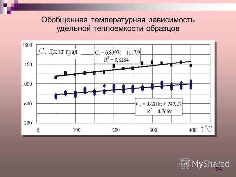 94 Обобщенная температурная зависимость удельной теплоемкости образцов