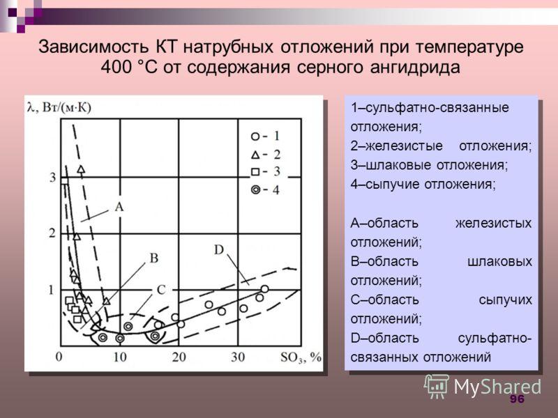 96 Зависимость КТ натрубных отложений при температуре 400 °С от содержания серного ангидрида 1–сульфатно-связанные отложения; 2–железистые отложения; 3–шлаковые отложения; 4–сыпучие отложения; A–область железистых отложений; B–область шлаковых отложе