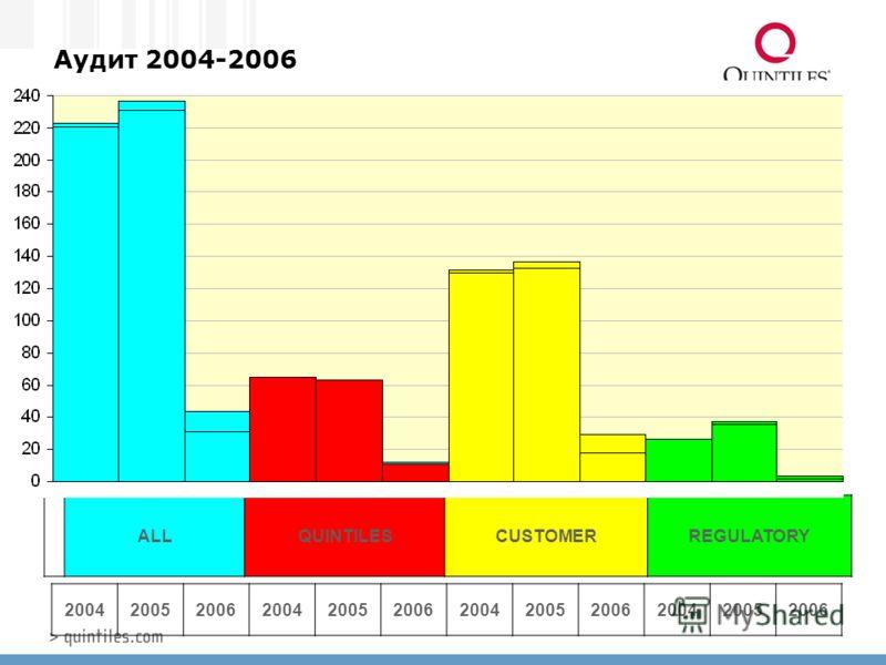 Аудит 2004-2006 ALLQUINTILESCUSTOMERREGULATORY 200420052006200420052006200420052006200420052006