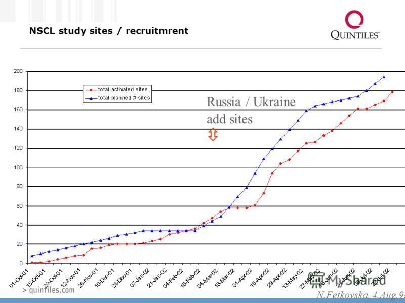 NSCL study sites / recruitmrent N.Fetkovska, 4.Aug.98 Russia / Ukraine add sites