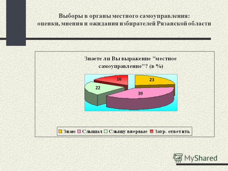Выборы в органы местного самоуправления: оценки, мнения и ожидания избирателей Рязанской области