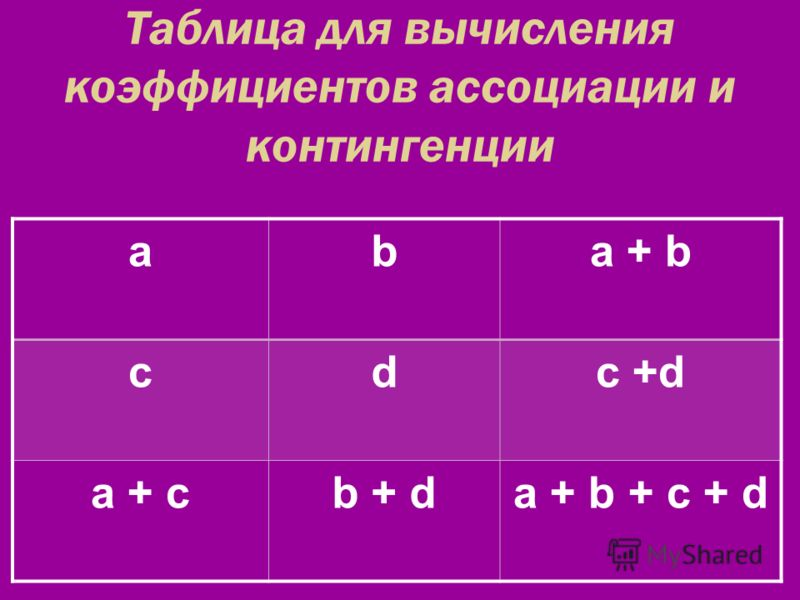 Таблица для вычисления коэффициентов ассоциации и контингенции aba + b cdc +d a + cb + da + b + c + d
