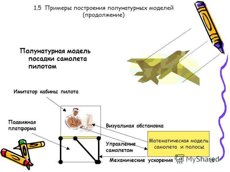 19 1.5 Примеры построения полунатурных моделей (продолжение) Полунатурная модель посадки самолета пилотом Математическая модель самолета и полосы Визуальная обстановка Управление самолетом Механические ускорения Подвижная платформа Имитатор кабины пи